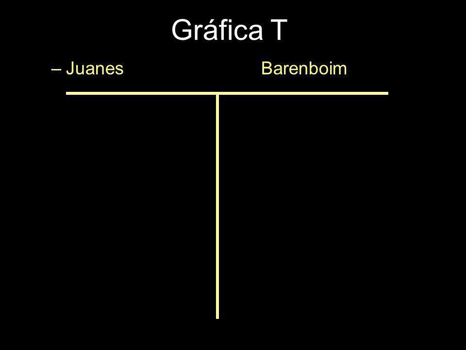 Gráfica T Juanes Barenboim