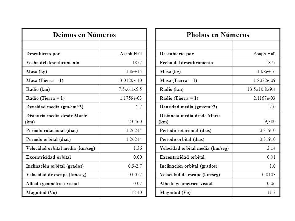 Deimos en Números Phobos en Números