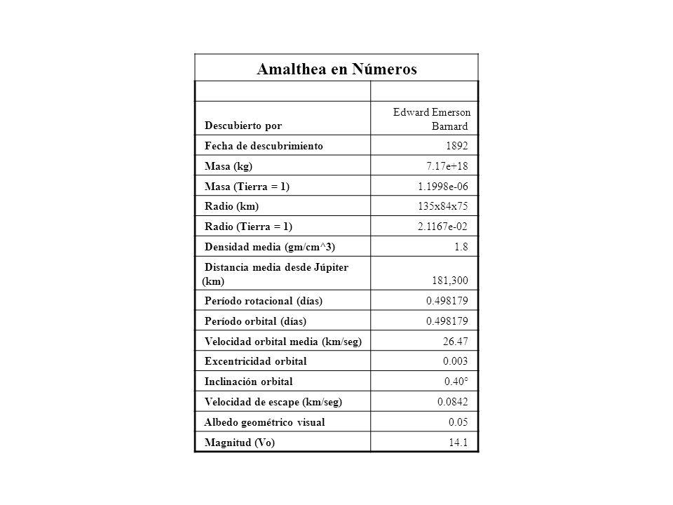 Amalthea en Números Descubierto por Edward Emerson Barnard