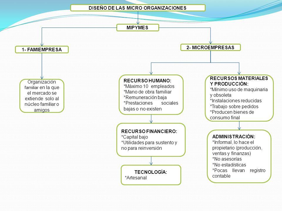 DISEÑO DE LAS MICRO ORGANIZACIONES