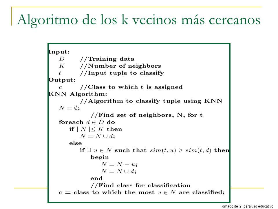 Algoritmo de los k vecinos más cercanos