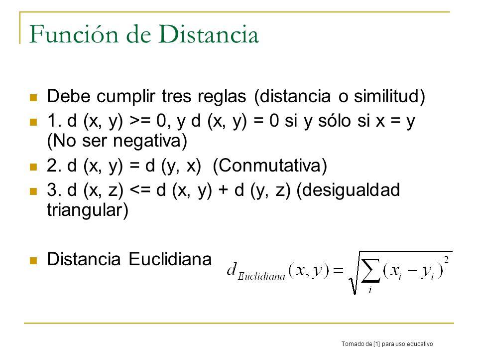 Función de Distancia Debe cumplir tres reglas (distancia o similitud)