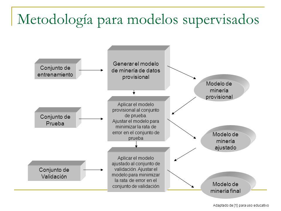 Metodología para modelos supervisados