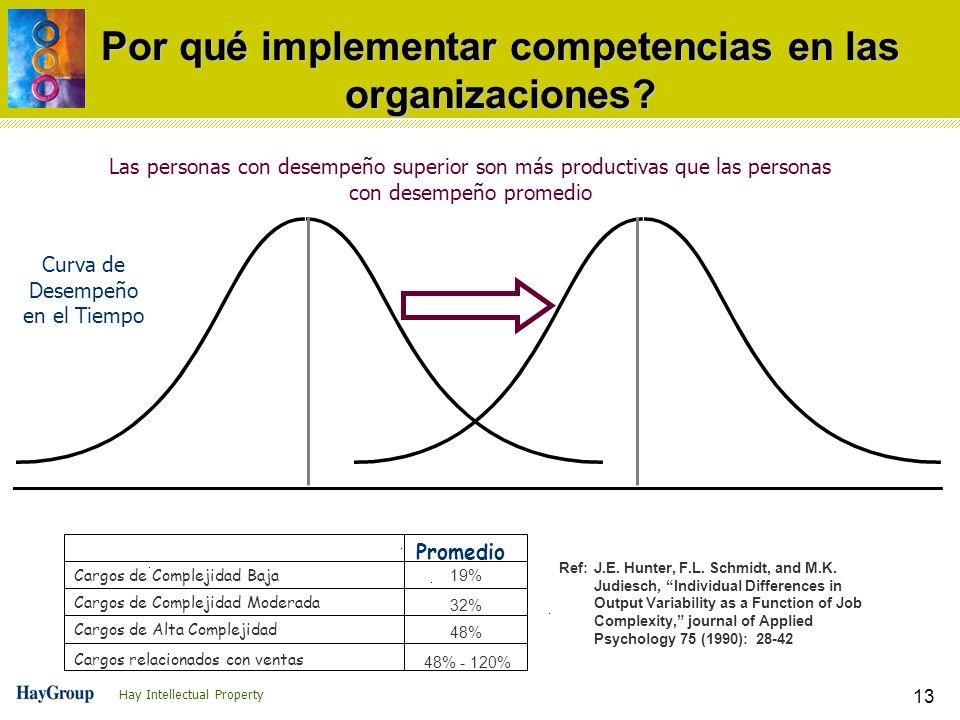 Por qué implementar competencias en las organizaciones