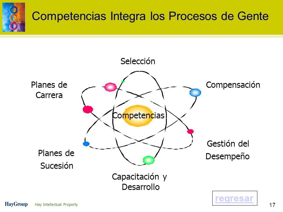 Competencias Integra los Procesos de Gente