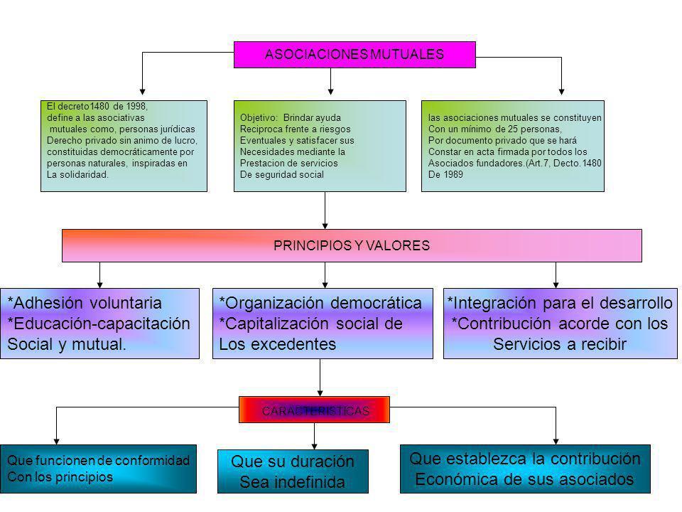 n *Adhesión voluntaria *Educación-capacitación Social y mutual.