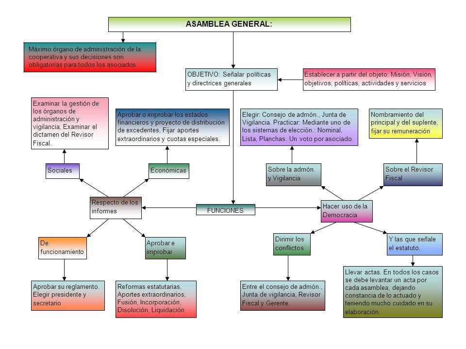 ASAMBLEA GENERAL: Máximo órgano de administración de la cooperativa y sus decisiones son obligatorias para todos los asociados .