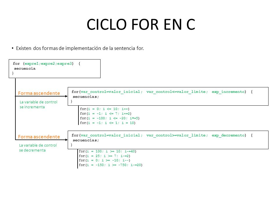 CICLO FOR EN C Existen dos formas de implementación de la sentencia for. for (expre1;expre2;expre3) {