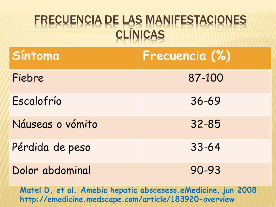 Frecuencia de las manIfestaciones clínicas