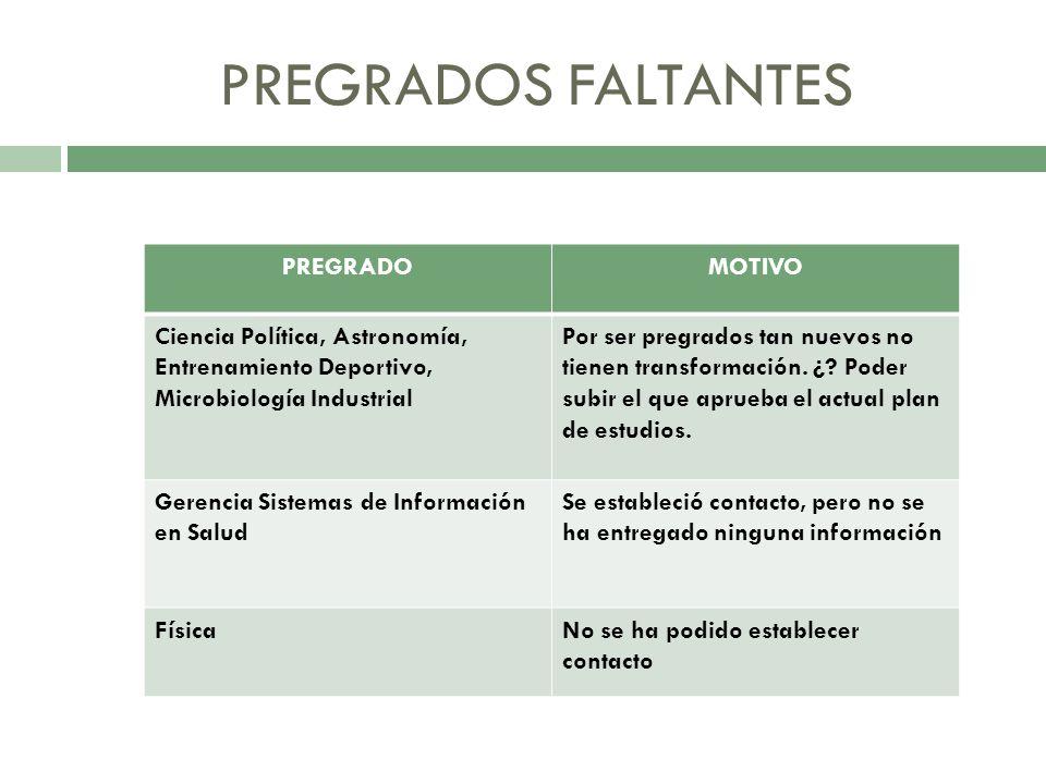 PREGRADOS FALTANTES PREGRADO MOTIVO