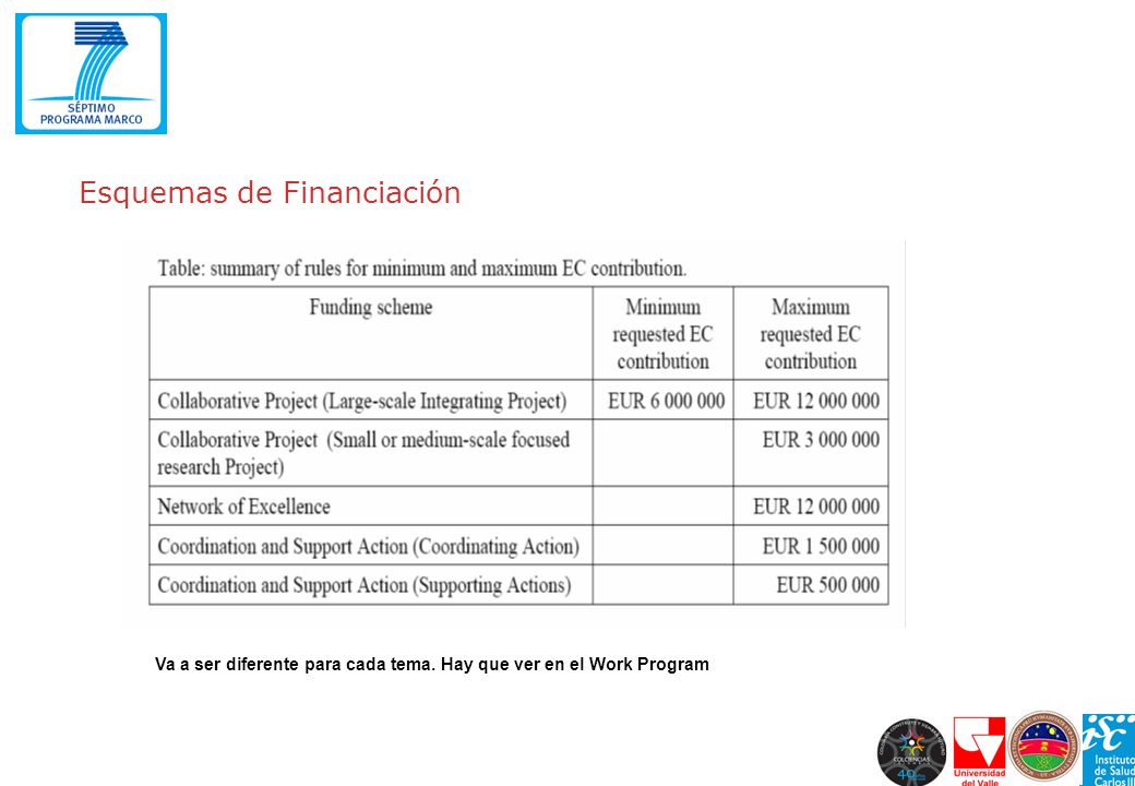 Esquemas de Financiación