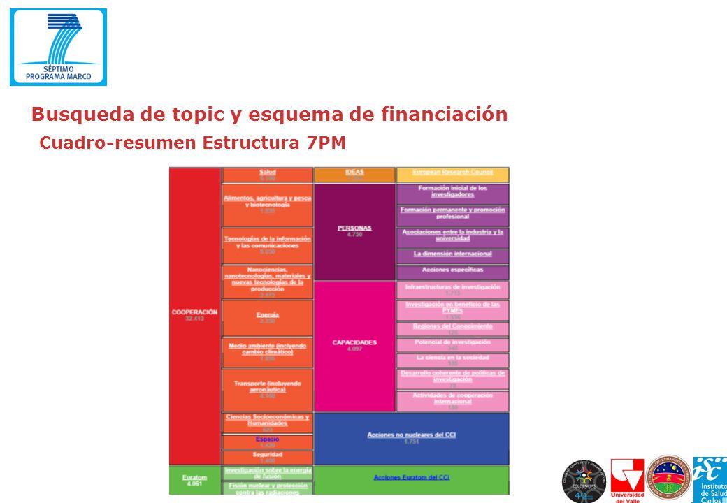 Cuadro-resumen Estructura 7PM