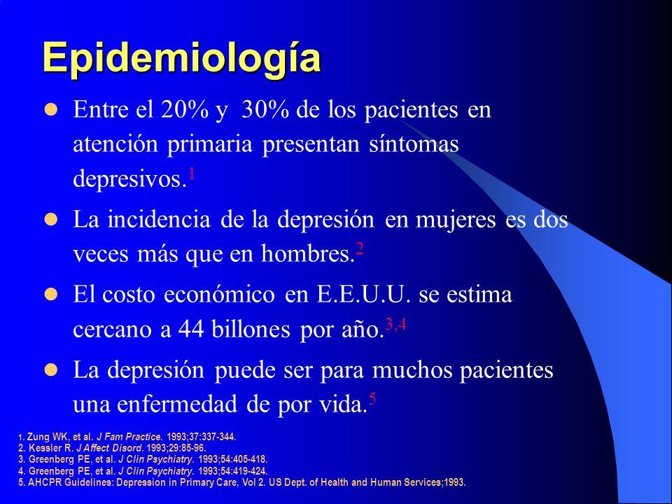 Epidemiología Entre el 20% y 30% de los pacientes en atención primaria presentan síntomas depresivos.1.