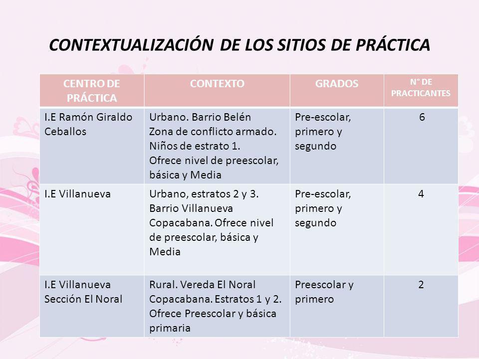 CONTEXTUALIZACIÓN DE LOS SITIOS DE PRÁCTICA