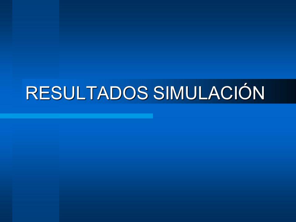RESULTADOS SIMULACIÓN