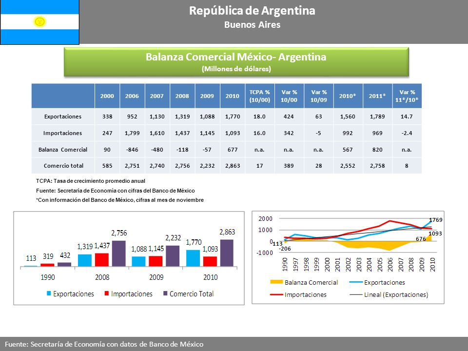 República de Argentina Balanza Comercial México- Argentina