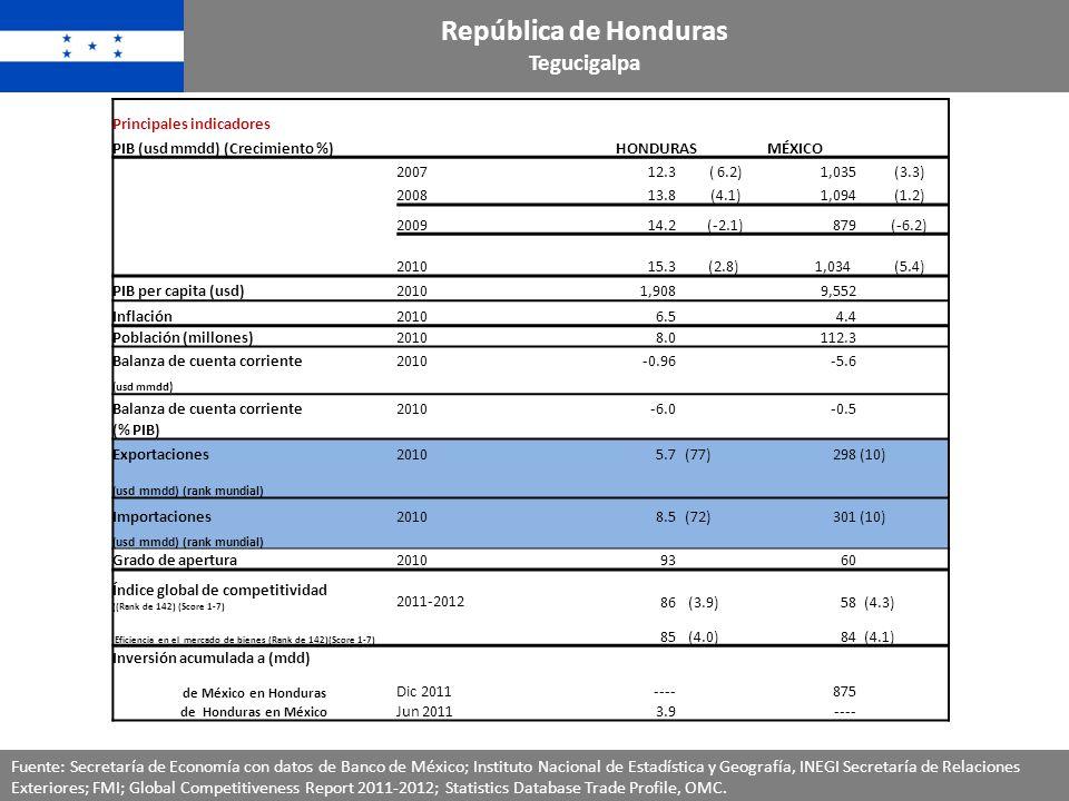 República de Honduras Tegucigalpa