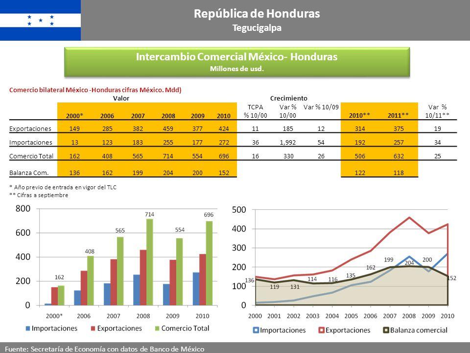 Intercambio Comercial México- Honduras