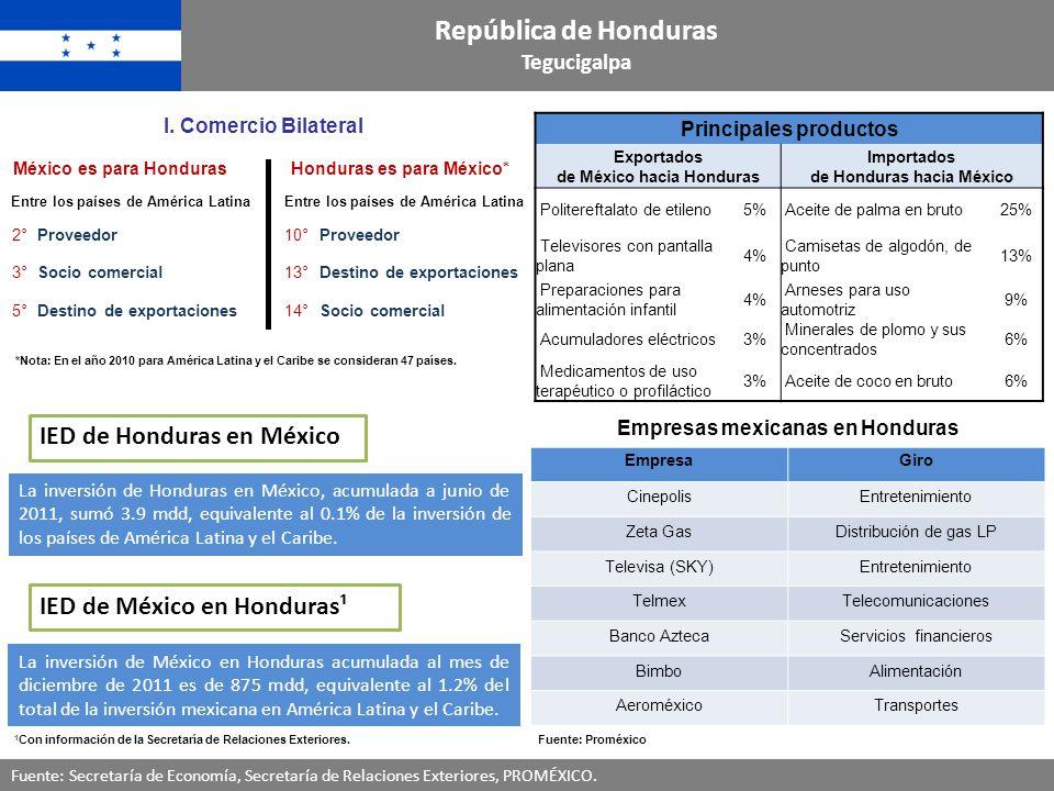República de Honduras IED de Honduras en México