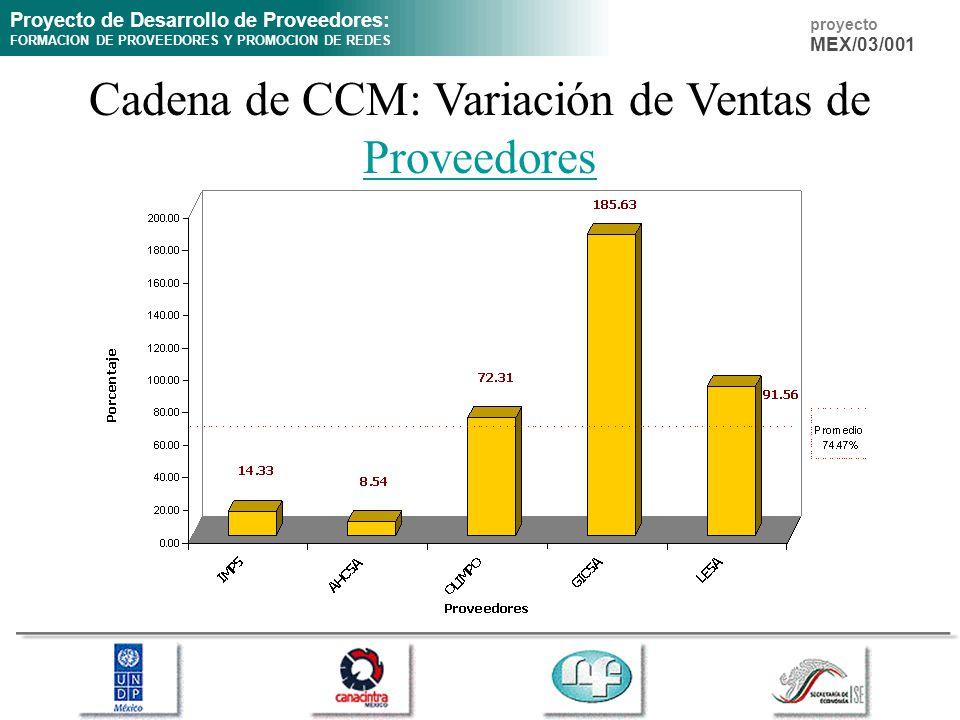 Cadena de CCM: Variación de Ventas de Proveedores