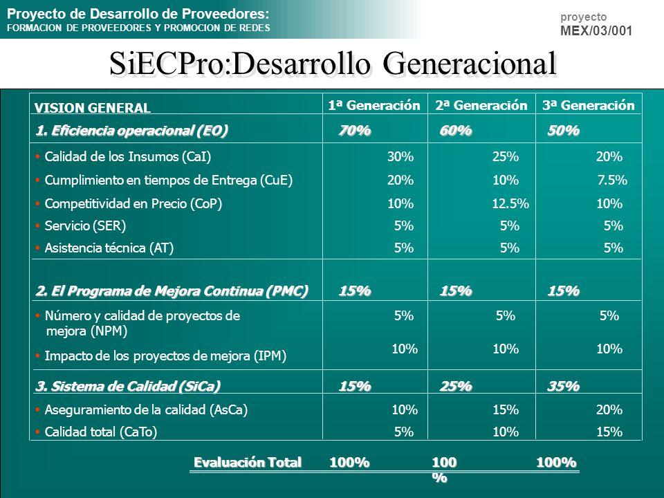 SiECPro:Desarrollo Generacional