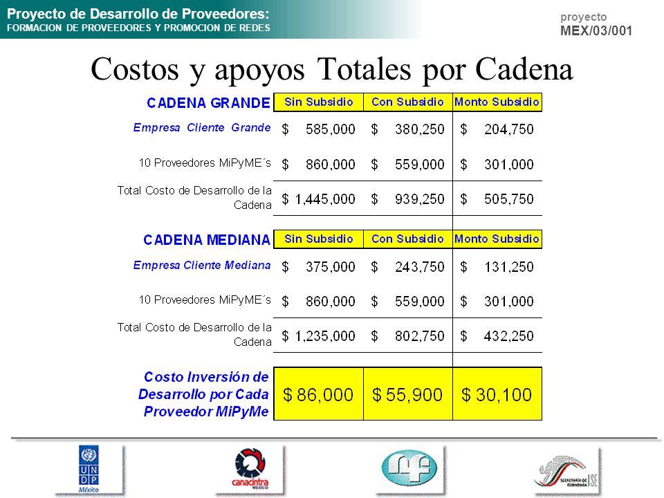 Costos y apoyos Totales por Cadena