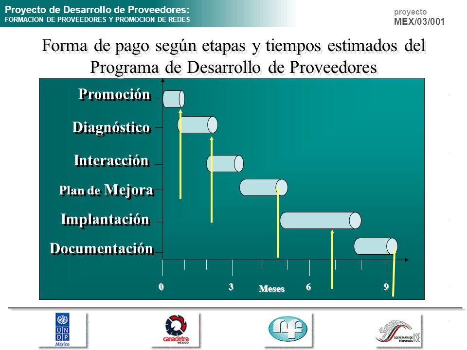Forma de pago según etapas y tiempos estimados del Programa de Desarrollo de Proveedores