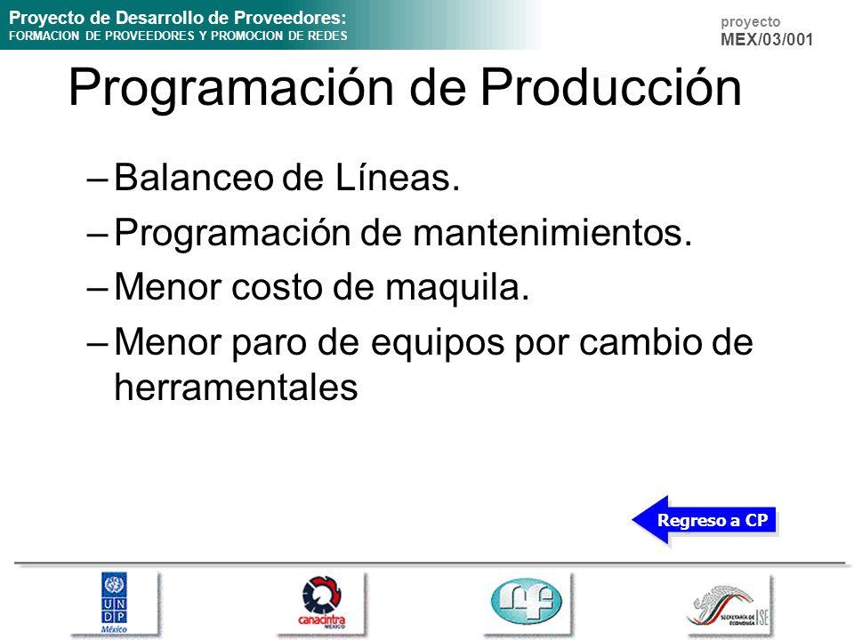 Programación de Producción