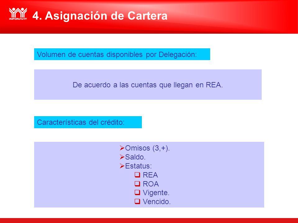4. Asignación de Cartera Volumen de cuentas disponibles por Delegación: De acuerdo a las cuentas que llegan en REA.