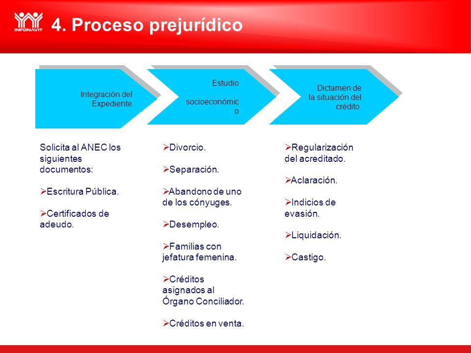4. Proceso prejurídico Solicita al ANEC los siguientes documentos: