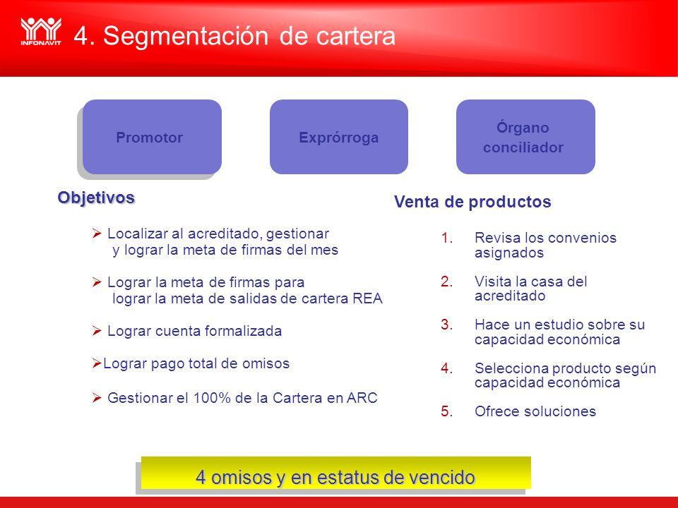 4. Segmentación de cartera