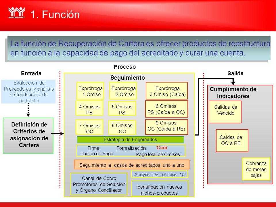 1. Función La función de Recuperación de Cartera es ofrecer productos de reestructura.