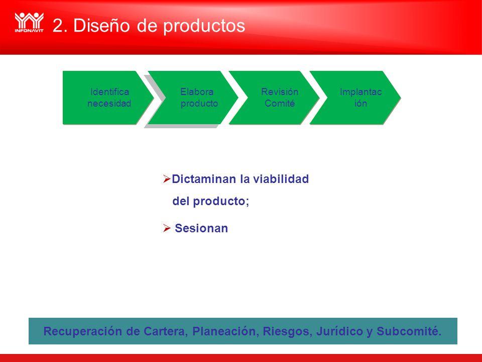 Recuperación de Cartera, Planeación, Riesgos, Jurídico y Subcomité.