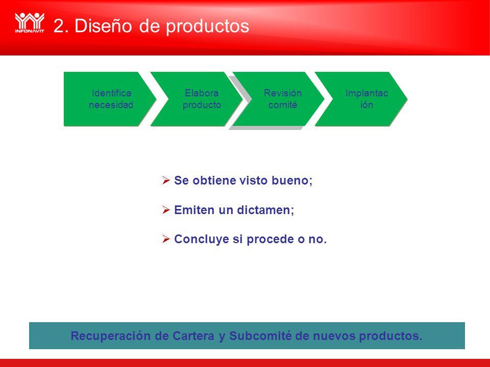 Recuperación de Cartera y Subcomité de nuevos productos.