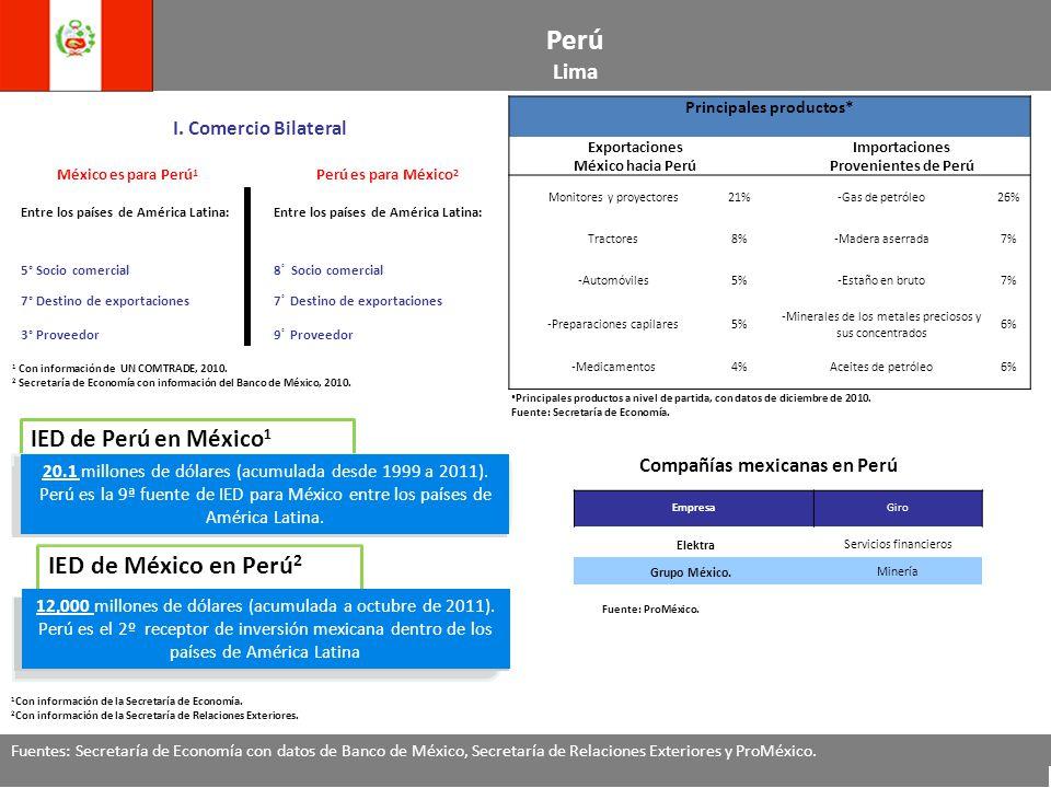 Principales productos* Compañías mexicanas en Perú