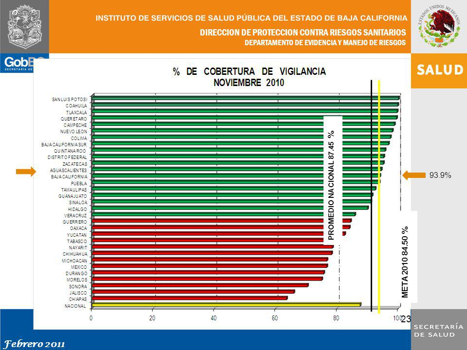 93.9% PROMEDIO NACIONAL 87.45 % META 2010 84.50 %