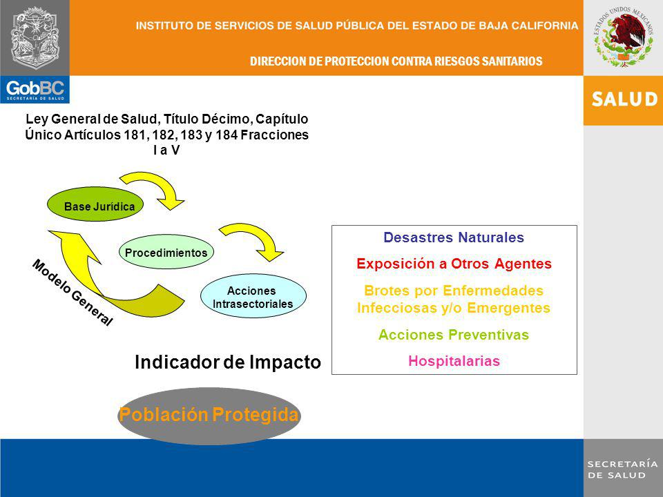 Indicador de Impacto Población Protegida Desastres Naturales