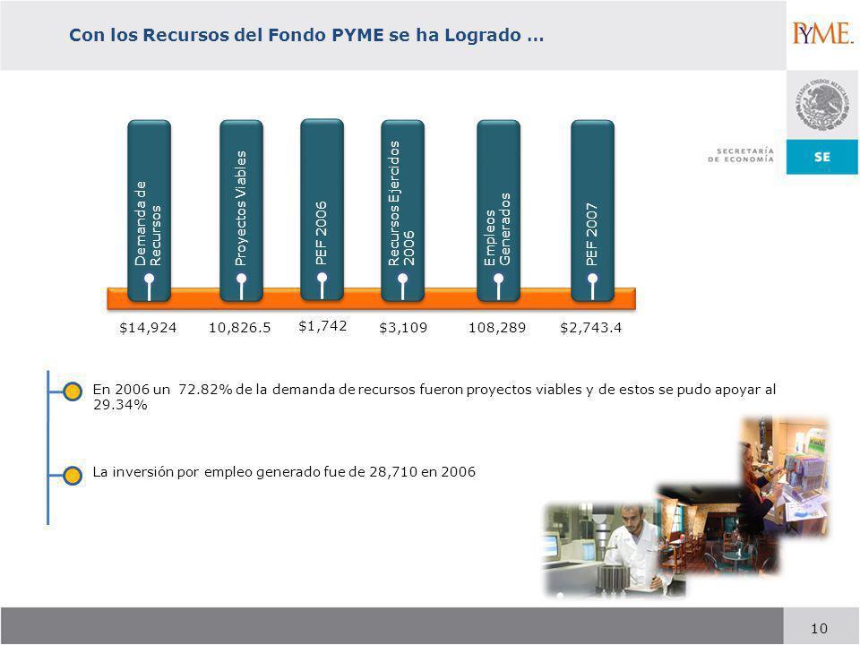 Con los Recursos del Fondo PYME se ha Logrado …