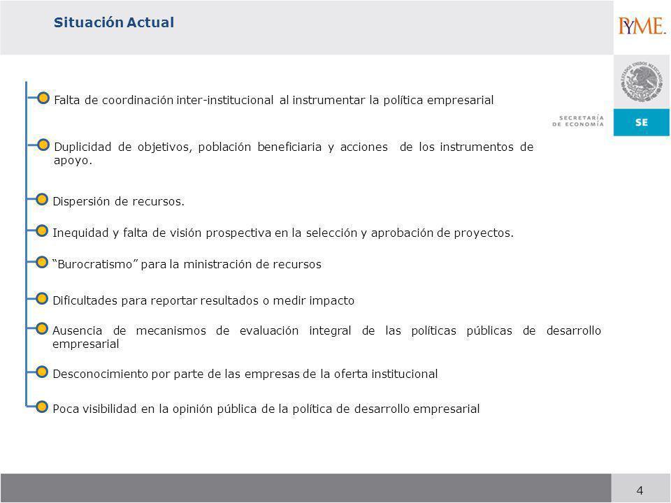 Situación Actual Falta de coordinación inter-institucional al instrumentar la política empresarial.