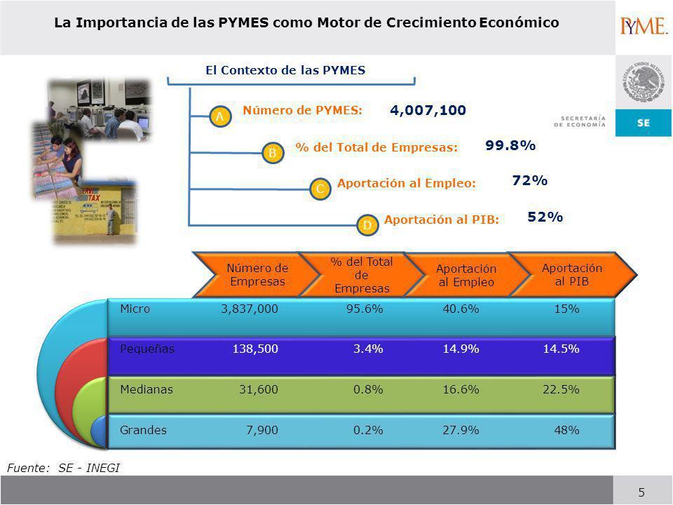 La Importancia de las PYMES como Motor de Crecimiento Económico
