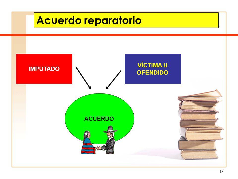 Acuerdo reparatorio IMPUTADO VÍCTIMA U OFENDIDO ACUERDO