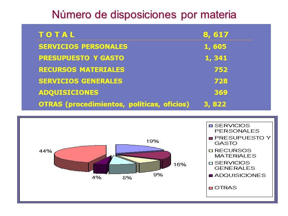 Número de disposiciones por materia