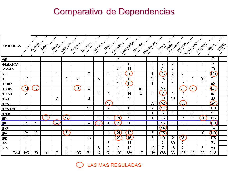 Comparativo de Dependencias