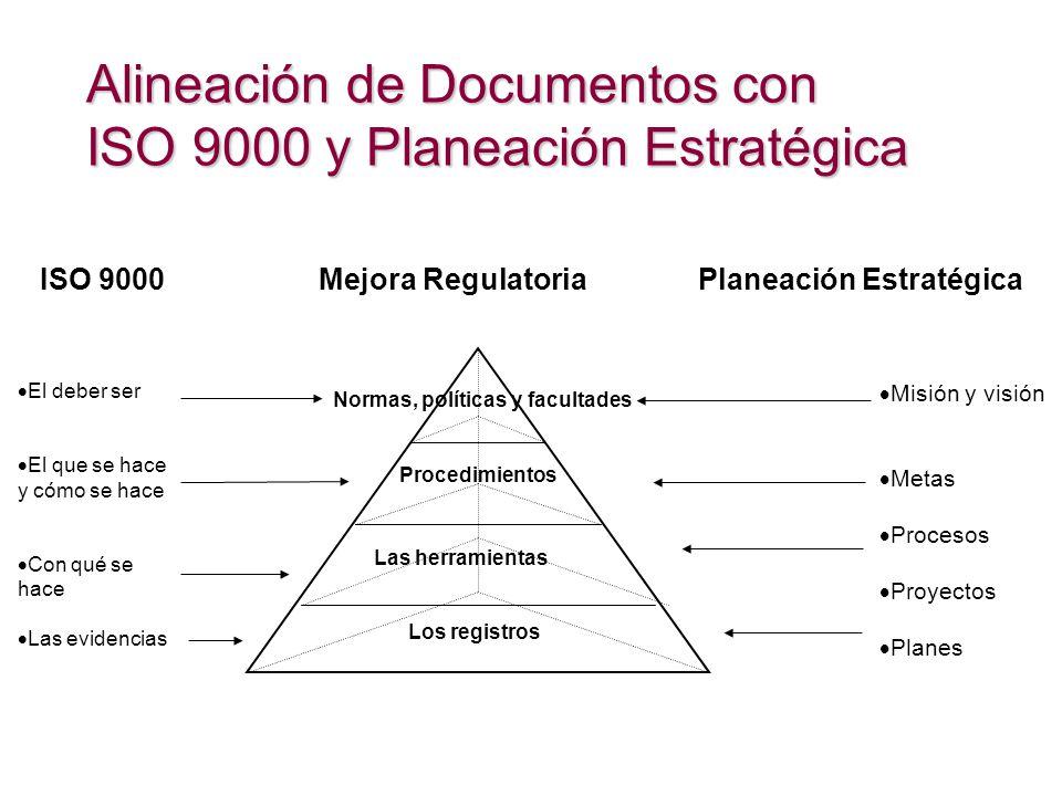 Alineación de Documentos con ISO 9000 y Planeación Estratégica