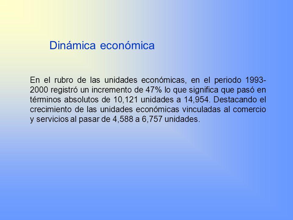 Dinámica económica
