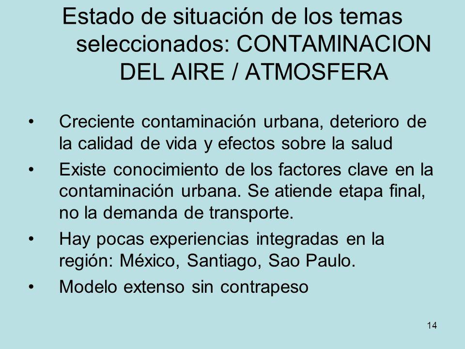 Estado de situación de los temas seleccionados: CONTAMINACION DEL AIRE / ATMOSFERA