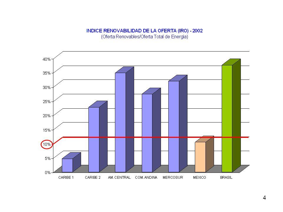 Las barras muestran las diferencias entre los países y la mayor o menos dependencia respecto a los combustibles fósiles.