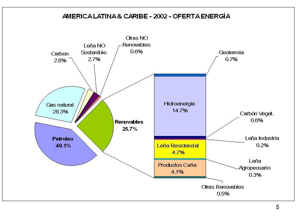 Este es el panorama regional al 2002, que muestra un interesante avance en energías renovables.