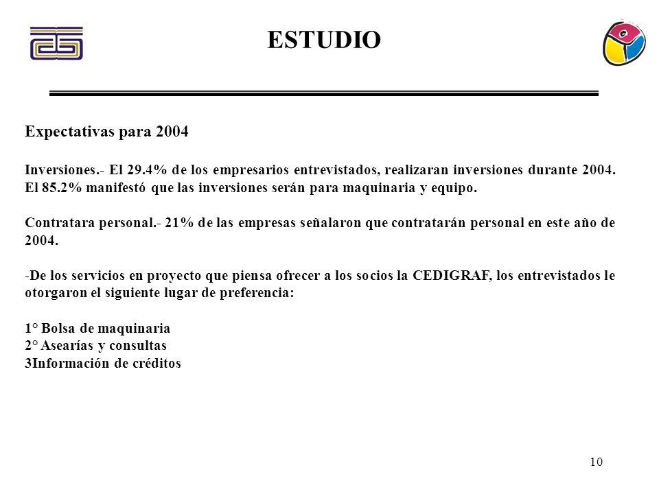 ESTUDIO Expectativas para 2004