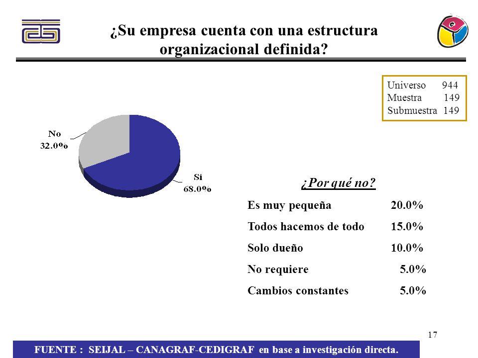 ¿Su empresa cuenta con una estructura organizacional definida